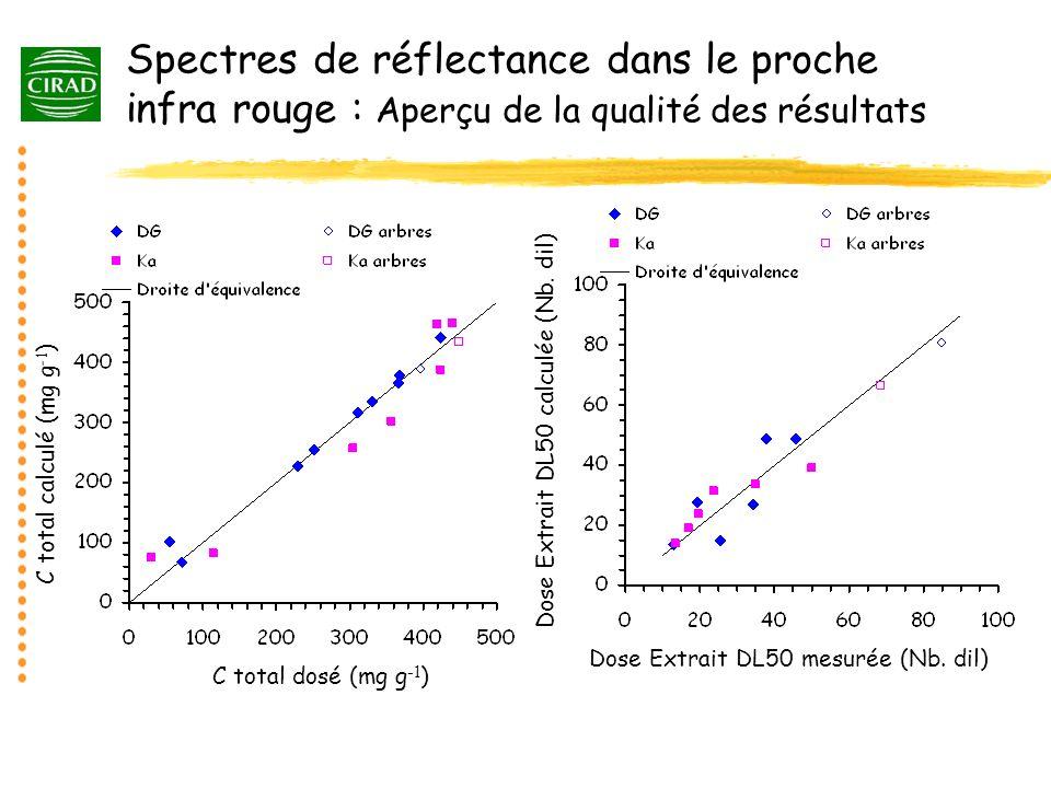 Spectres de réflectance dans le proche infra rouge : Aperçu de la qualité des résultats C total dosé (mg g -1 ) C total calculé (mg g -1 ) Dose Extrai