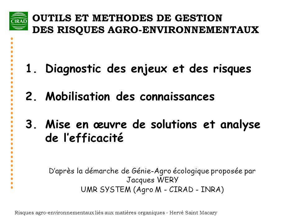 1.Diagnostic des enjeux et des risques 2.Mobilisation des connaissances 3. Mise en œuvre de solutions et analyse de lefficacité Daprès la démarche de