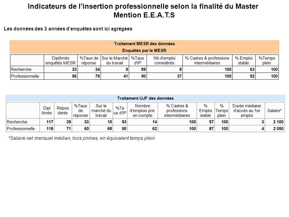 Indicateurs de l insertion professionnelle selon la finalité du Master Mention E.E.A.T.S Les données des 3 années d enquêtes sont ici agrégées *Salaire net mensuel médian, hors primes, en équivalent temps plein