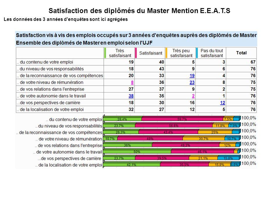 Satisfaction des diplômés du Master Mention E.E.A.T.S Les données des 3 années d enquêtes sont ici agrégées