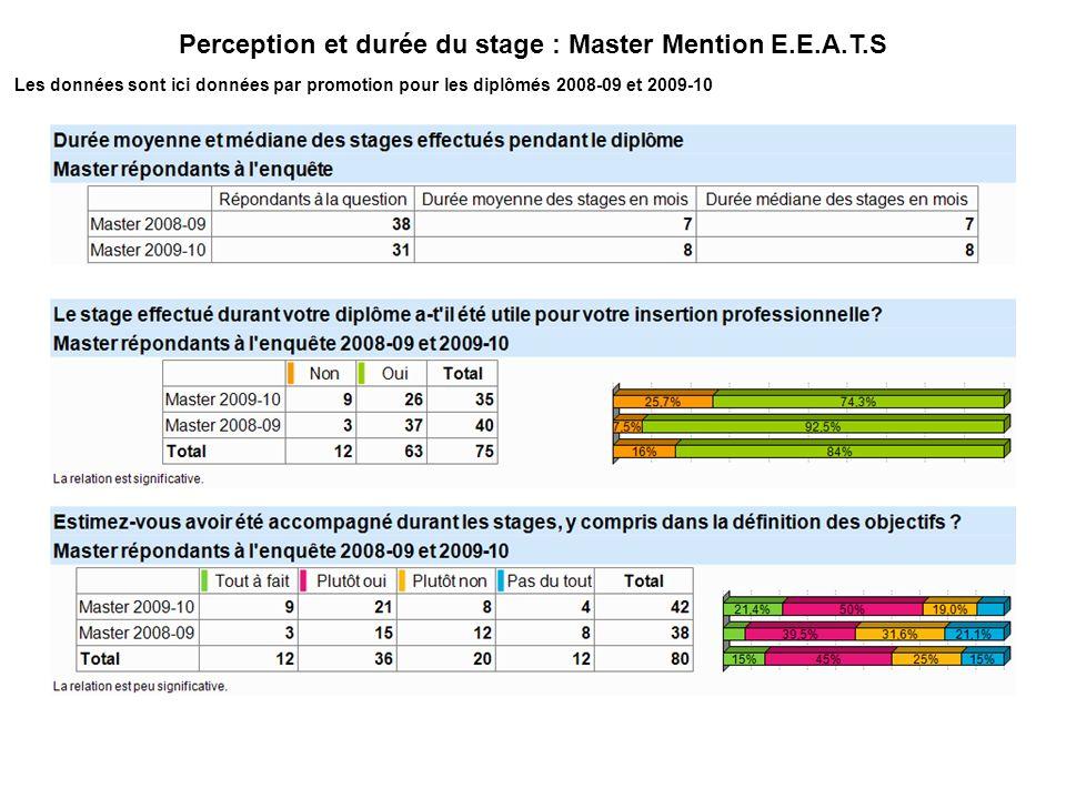 Perception et durée du stage : Master Mention E.E.A.T.S Les données sont ici données par promotion pour les diplômés 2008-09 et 2009-10