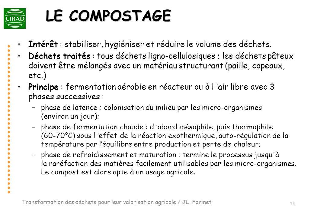 LE COMPOSTAGE Intérêt : stabiliser, hygiéniser et réduire le volume des déchets. Déchets traités : tous déchets ligno-cellulosiques ; les déchets pâte