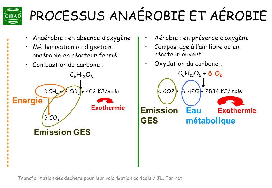 PROCESSUS ANAÉROBIE ET AÉROBIE Anaérobie : en absence doxygène Méthanisation ou digestion anaérobie en réacteur fermé Combustion du carbone : C 6 H 12