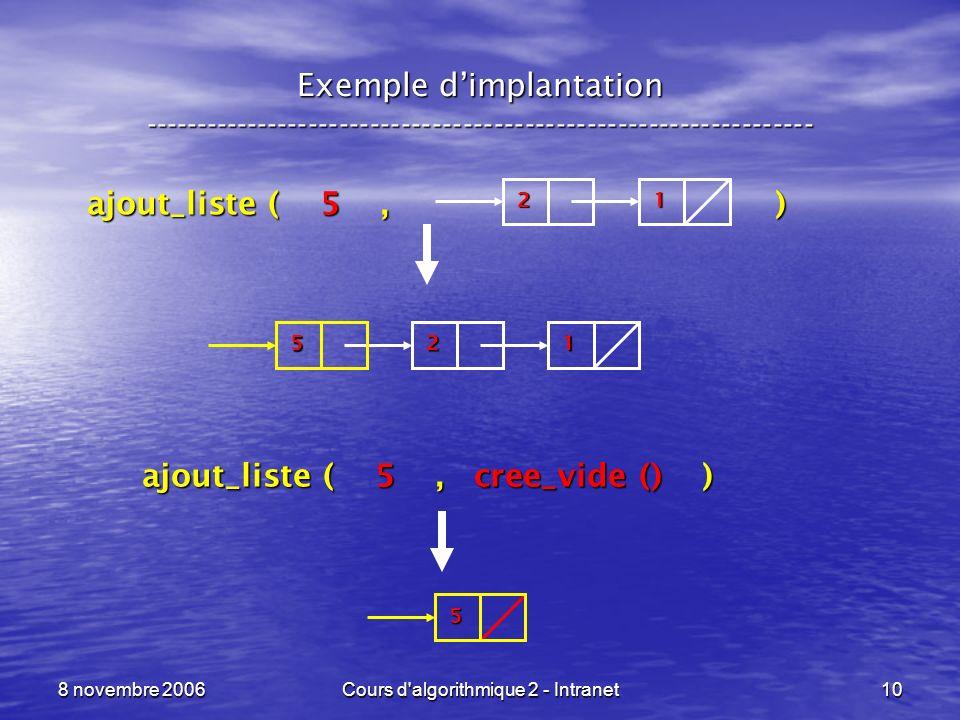 8 novembre 2006Cours d'algorithmique 2 - Intranet10 Exemple dimplantation ----------------------------------------------------------------- 21 ajout_l