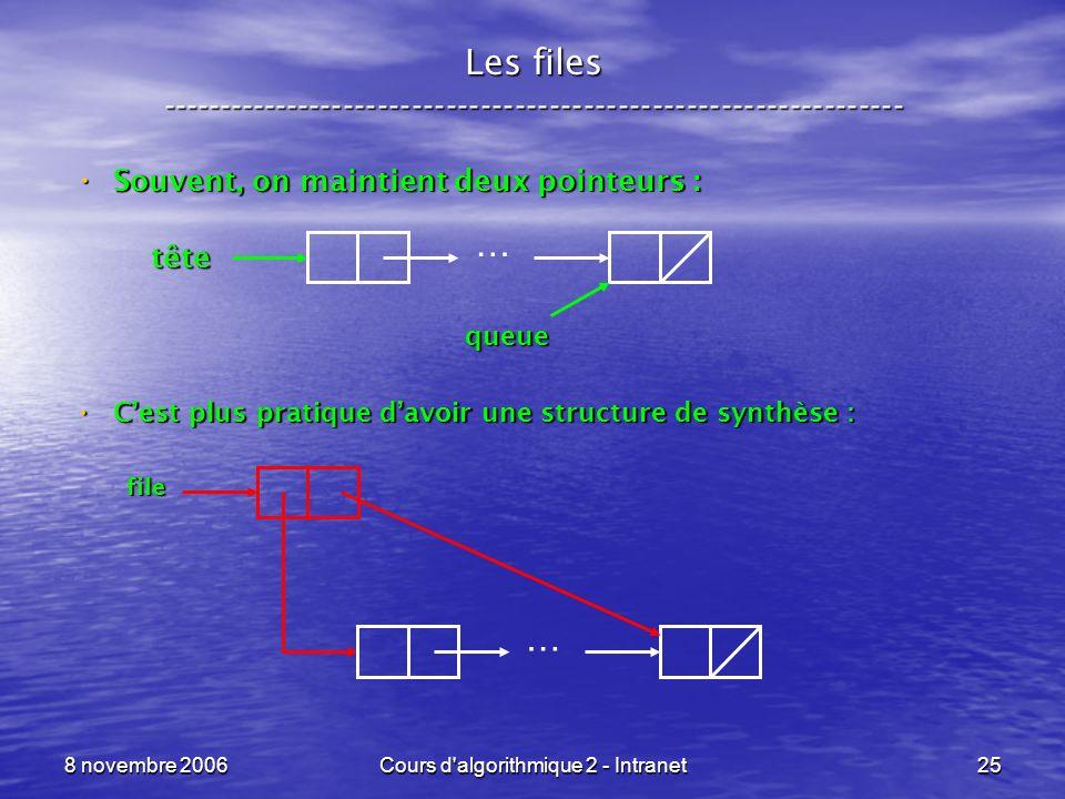 8 novembre 2006Cours d'algorithmique 2 - Intranet25 Les files ----------------------------------------------------------------- Souvent, on maintient