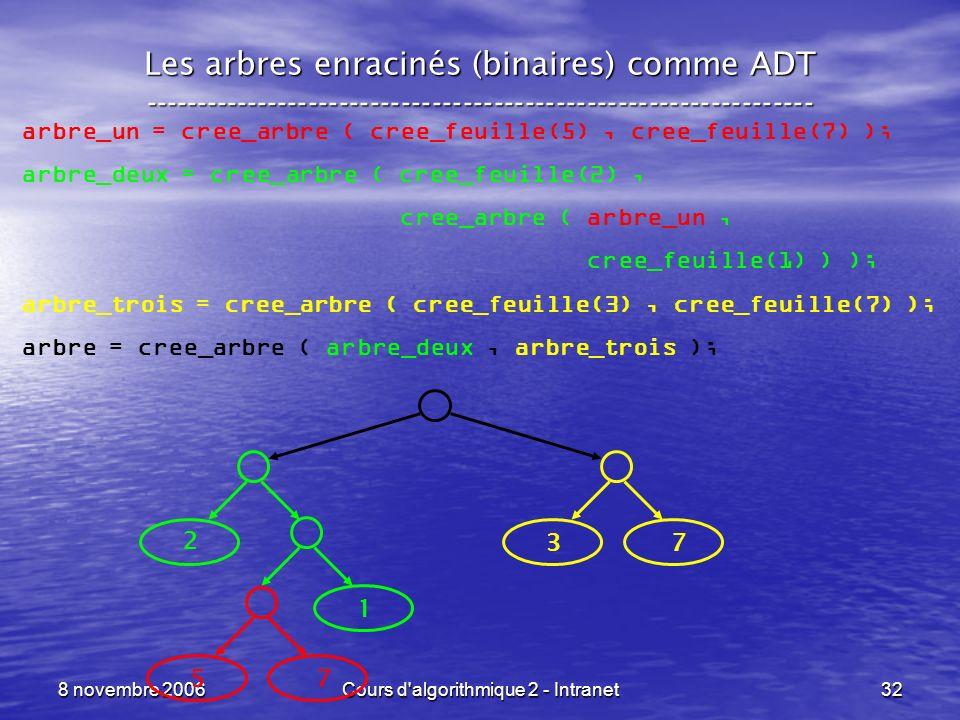 8 novembre 2006Cours d'algorithmique 2 - Intranet32 Les arbres enracinés (binaires) comme ADT --------------------------------------------------------
