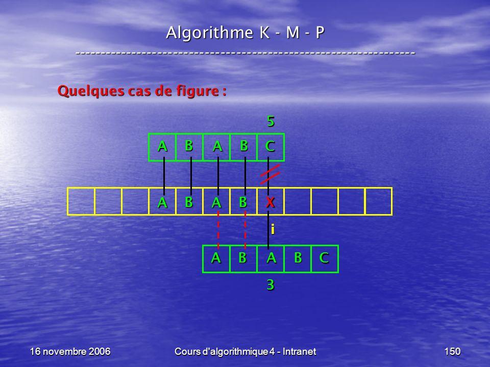 16 novembre 2006Cours d'algorithmique 4 - Intranet150 Algorithme K - M - P ----------------------------------------------------------------- Quelques