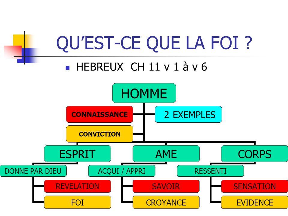QUEST-CE QUE LA FOI ? HEBREUX CH 11 v 1 à v 6