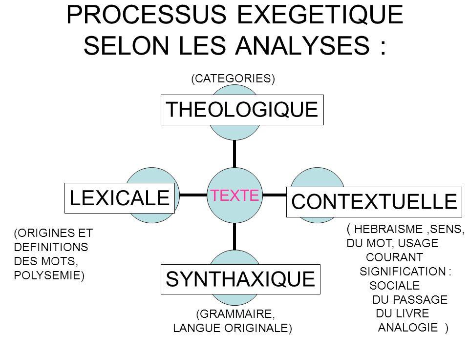 PROCESSUS EXEGETIQUE SELON LES ANALYSES : TEXTE CONTEXTUELLE ( HEBRAISME,SENS, DU MOT, USAGE COURANT SIGNIFICATION : SOCIALE DU PASSAGE DU LIVRE ANALO