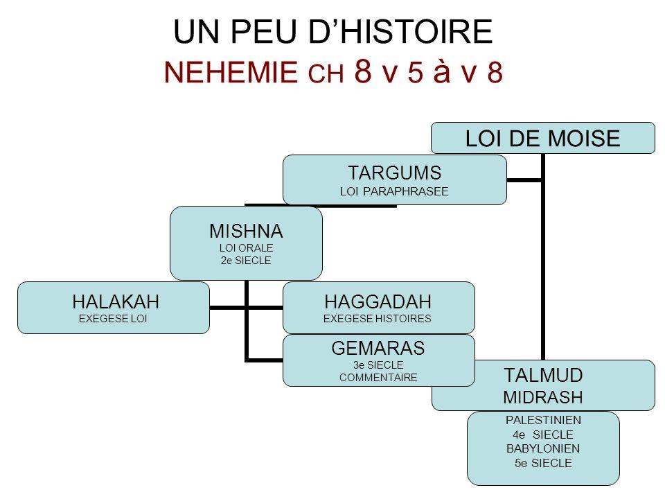 UN PEU DHISTOIRE NEHEMIE CH 8 v 5 à v 8 LOI DE MOISE TALMUD MIDRASH PALESTINIEN 4e SIECLE BABYLONIEN 5e SIECLE TARGUMS LOI PARAPHRASEE MISHNA LOI ORAL