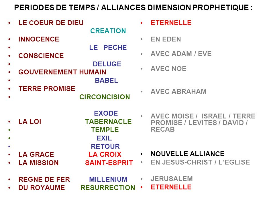 PERIODES DE TEMPS / ALLIANCES DIMENSION PROPHETIQUE : LE COEUR DE DIEU CREATION INNOCENCE LE PECHE CONSCIENCE DELUGE GOUVERNEMENT HUMAIN BABEL TERRE P