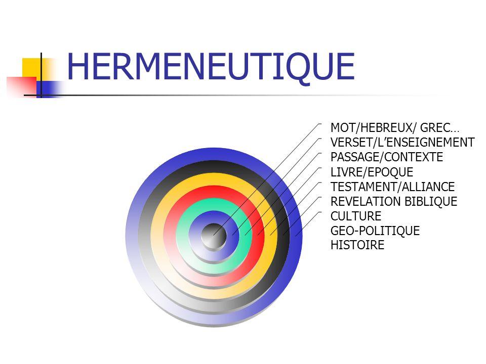 HERMENEUTIQUE MOT/HEBREUX/ GREC… VERSET/LENSEIGNEMENT PASSAGE/CONTEXTE LIVRE/EPOQUE TESTAMENT/ALLIANCE