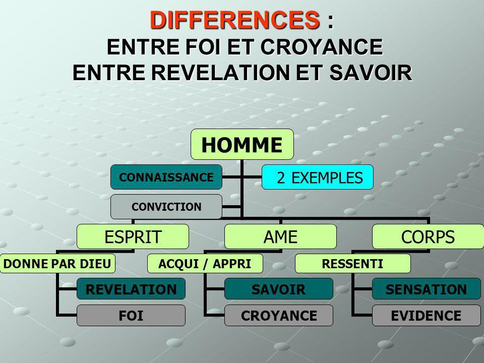 DIFFERENCES : ENTRE FOI ET CROYANCE ENTRE REVELATION ET SAVOIR