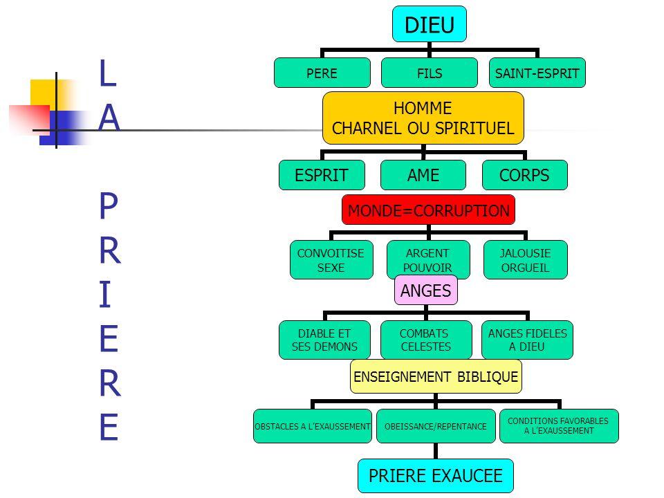 LAPRIERELAPRIERE DIEU PEREFILS SAINT- ESPRIT MONDE=CORRUPTION CONVOITISE SEXE ARGENT POUVOIR JALOUSIE ORGUEIL HOMME CHARNEL OU SPIRITUEL ESPRITAMECORP