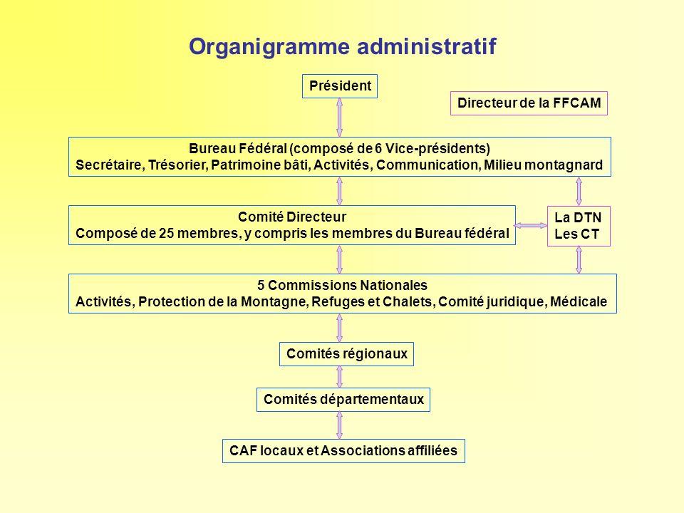 Organigramme administratif Président Bureau Fédéral (composé de 6 Vice-présidents) Secrétaire, Trésorier, Patrimoine bâti, Activités, Communication, M