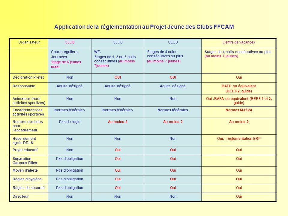 Application de la réglementation au Projet Jeune des Clubs FFCAM OrganisateurCLUB Centre de vacances Cours réguliers. Journées. Stage de 6 jeunes maxi