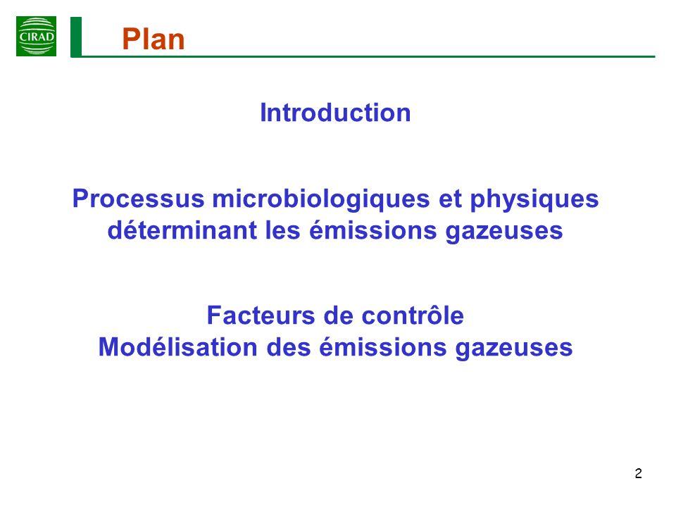 3 Introduction Transferts de MO (Compost – Compostage) Intérêts du compostage Implications environnementales
