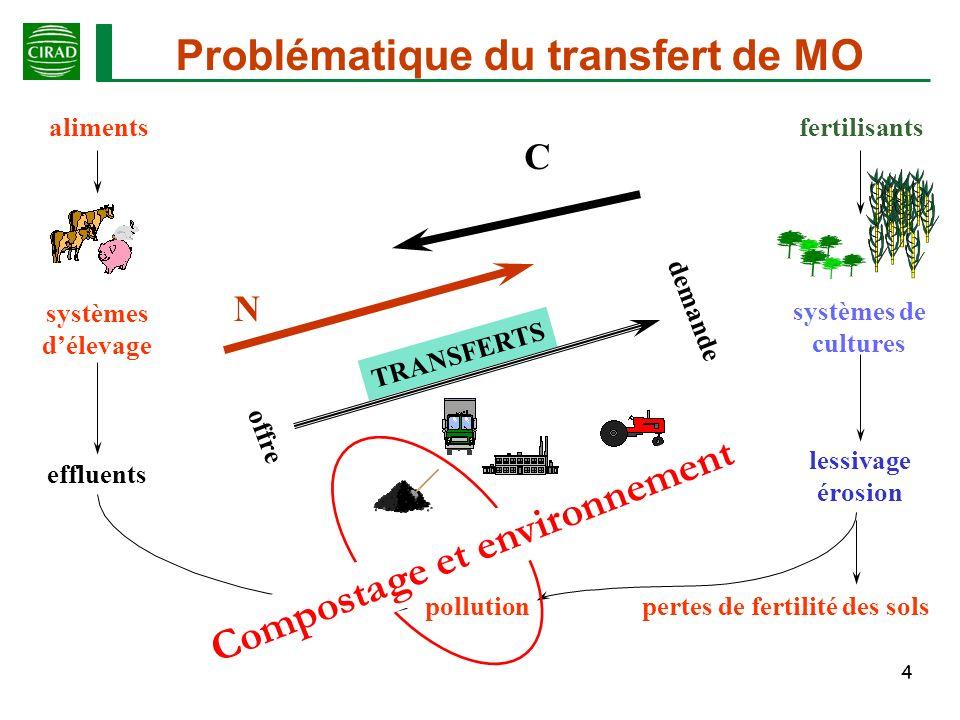 25 Facteurs influençant les émissions dazote Emission de N 2 O : Emission de NH 3 : pH : NH 4 + NH 3 aq Température : NH 4 + NH 3 aq NH 3 aq NH 3 g Azote disponible : NH 4 + Convection : NH3g NH 3 a NH 3 Rapport C/N : immobilisation NH 4 + Carbone biodégradable : immobilisation NH 4 + O 2 + T<45°C nitrification NH 3 Nitrification si C disponible + O 2 + T<45°C (couches externes) Dénitrification si C disponible + anoxie (fond, agrégats) Si O 2 limitant Si C limitant N 2 O C biodégradable N disponible porosité humidité ?