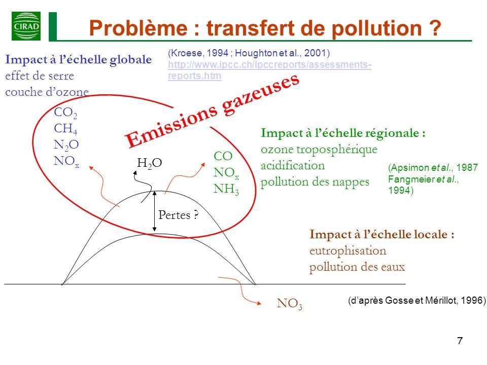 28 Modélisation (Ajustement mathématique) temps (j) Émission cumulée (g N-NH 3 kg -1 N total) (Kirchmann and Witter,1989) (Bernal and Kirchmann,1992) Émission cumulée (g C-CO 2 kg -1 C total) temps (j) 4 paramètres à prédire pour N-NH 3 : M 0 C R ; M 0 C S ; k R ; k S 3 paramètres à prédire pour C-CO 2 et H 2 O : M 0 C R ; M 0 C S k S ; k R