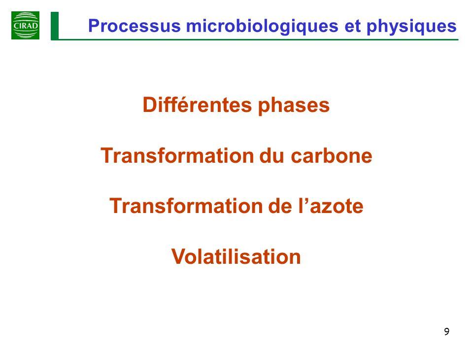 20 Transformation de lazote Ammonification des composés azotés : R-NH 2 NH 3 + H 2 O NH 4 + + OH - (Mancinelli, 1992 ; van Faasen, 1993; Morand, 2002) Dénitrification : 2 NO 3 - 2 NO 2 - 2 NON2ON2ON2N2 Immobilisation : CH 2 O + N-NH 4 cellules + humus CO(NH 2 ) 2 + 3 H 2 OHCO 3 - + 2 NH 4 + + OH - Hydrolyse de l urée : CHON + O 2 H 2 O + CO 2 + NH 3 + chaleur Dégradation de la matière organique : Production dammonium Alcalinisation Nitrification : NO 3 - NO 2 - + 1/2 O 2 NH 4 + + H + + O 2 NO 2 - + 5 H + NH 2 OH + H 2 O N2ON2O Production de N 2 O et N 2 Production de nitrate