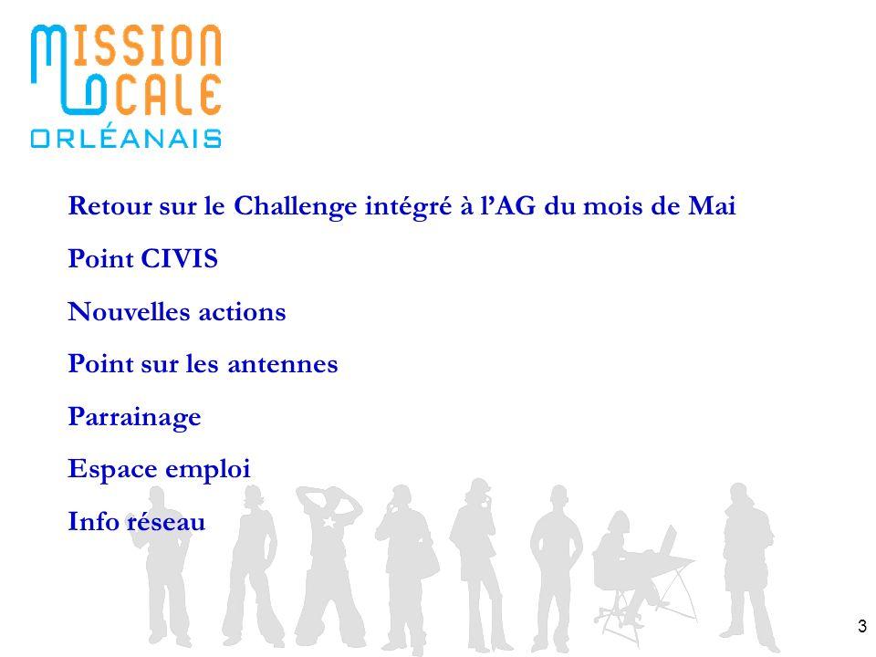3 Retour sur le Challenge intégré à lAG du mois de Mai Point CIVIS Nouvelles actions Point sur les antennes Parrainage Espace emploi Info réseau