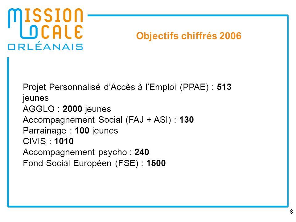 8 Objectifs chiffrés 2006 Projet Personnalisé dAccès à lEmploi (PPAE) : 513 jeunes AGGLO : 2000 jeunes Accompagnement Social (FAJ + ASI) : 130 Parrain