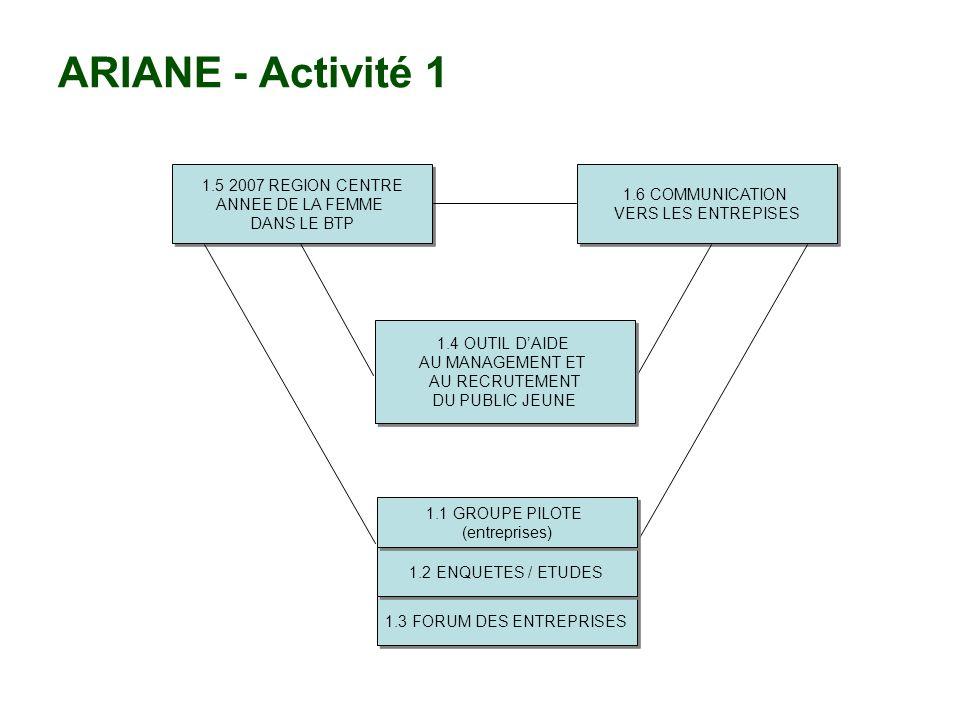ARIANE - Activité 2 2.5 DISPOSITIF DACCOMPAGNEMENT (définition et expérimentation) 2.5 DISPOSITIF DACCOMPAGNEMENT (définition et expérimentation) 2.6 DISPOSITIF FLEXIBLE DE FORMATION (définition et expérimentation) 2.6 DISPOSITIF FLEXIBLE DE FORMATION (définition et expérimentation) 2.3 RUPTURES DE CONTRAT (outils et expérimentation) 2.3 RUPTURES DE CONTRAT (outils et expérimentation) 2.2 SEMINAIRES 2.1 ENQUETES / ETUDES Groupe Pilote (personnels, apprentis, jeunes MLO) Groupe Pilote (personnels, apprentis, jeunes MLO) 2.4 METHODOLOGIE DEMERGENCE DE PROJET (outils et expérimentation) 2.4 METHODOLOGIE DEMERGENCE DE PROJET (outils et expérimentation)