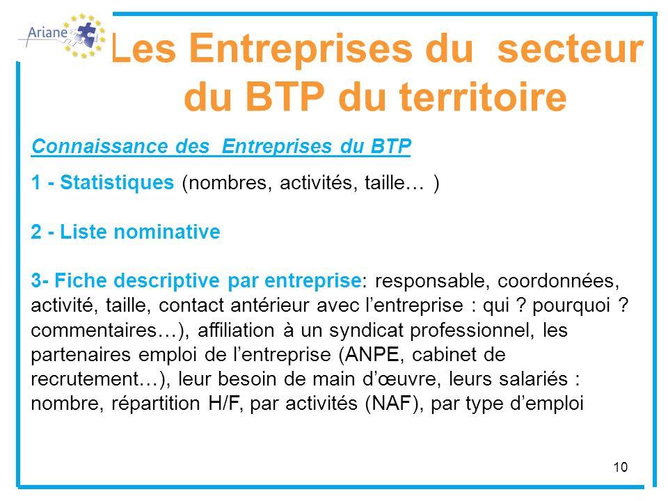 10 Les Entreprises du secteur du BTP du territoire Connaissance des Entreprises du BTP 1 - Statistiques (nombres, activités, taille… ) 2 - Liste nomin