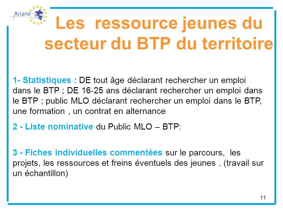 11 Les ressource jeunes du secteur du BTP du territoire 1- Statistiques : DE tout âge déclarant rechercher un emploi dans le BTP ; DE 16-25 ans déclar