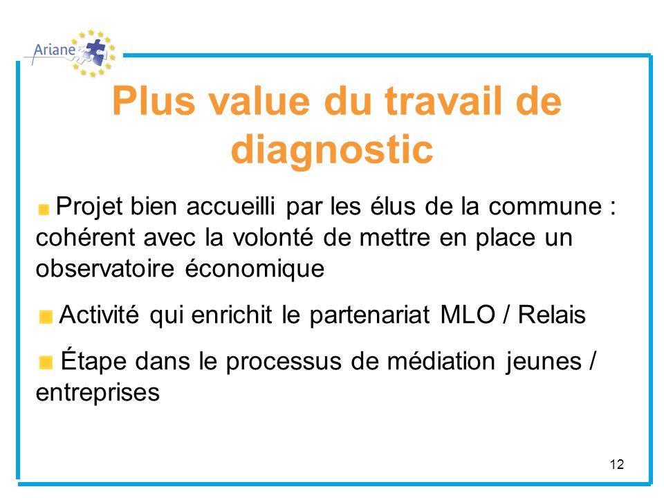 12 Plus value du travail de diagnostic Projet bien accueilli par les élus de la commune : cohérent avec la volonté de mettre en place un observatoire