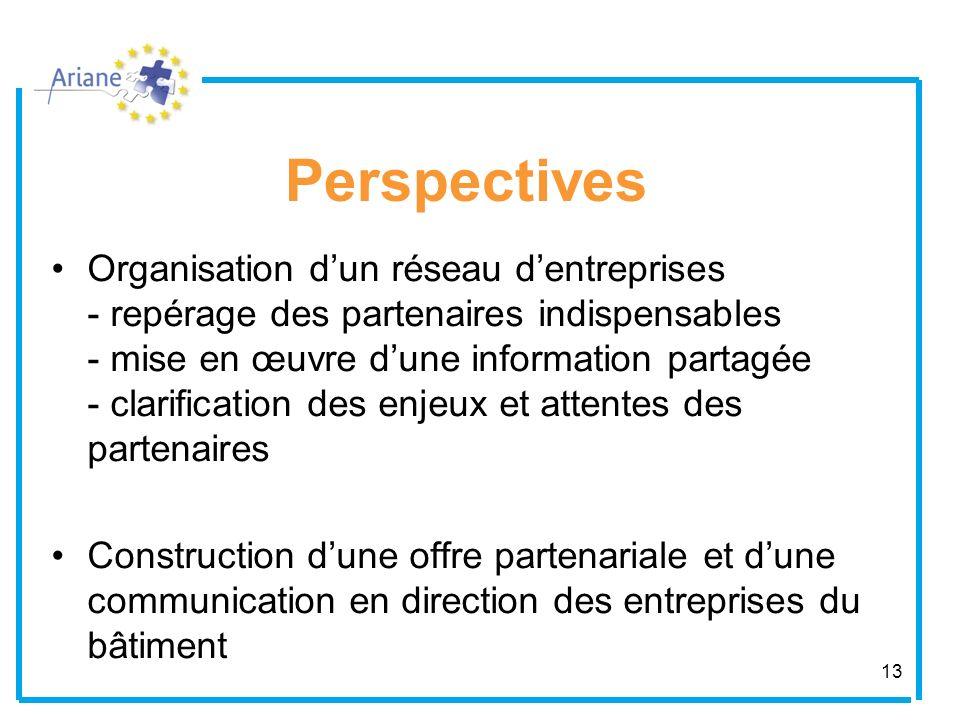 13 Perspectives Organisation dun réseau dentreprises - repérage des partenaires indispensables - mise en œuvre dune information partagée - clarificati