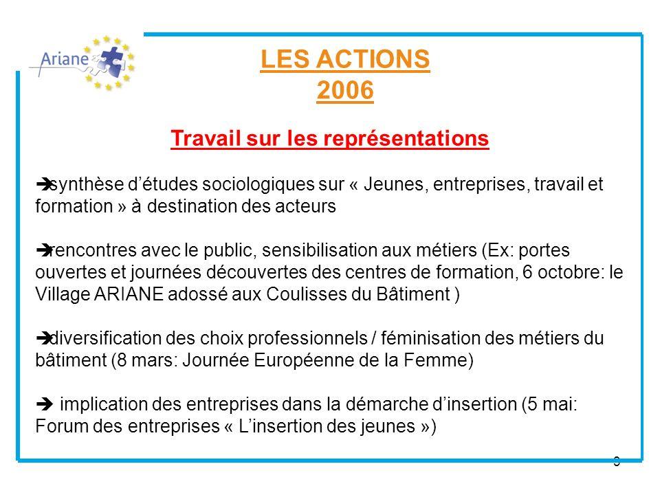 3 LES ACTIONS 2006 Travail sur les représentations synthèse détudes sociologiques sur « Jeunes, entreprises, travail et formation » à destination des