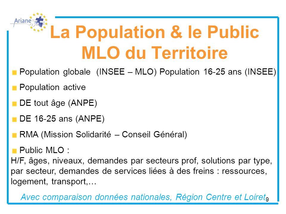 9 La Population & le Public MLO du Territoire Population globale (INSEE – MLO) Population 16-25 ans (INSEE) Population active DE tout âge (ANPE) DE 16