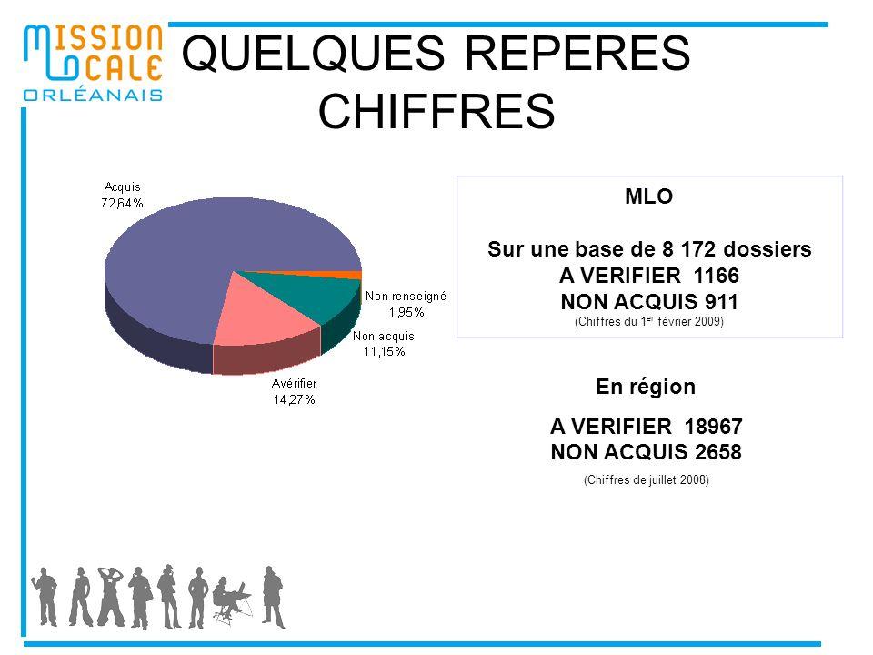 QUELQUES REPERES CHIFFRES MLO Sur une base de 8 172 dossiers A VERIFIER 1166 NON ACQUIS 911 (Chiffres du 1 er février 2009) En région A VERIFIER 18967 NON ACQUIS 2658 (Chiffres de juillet 2008)