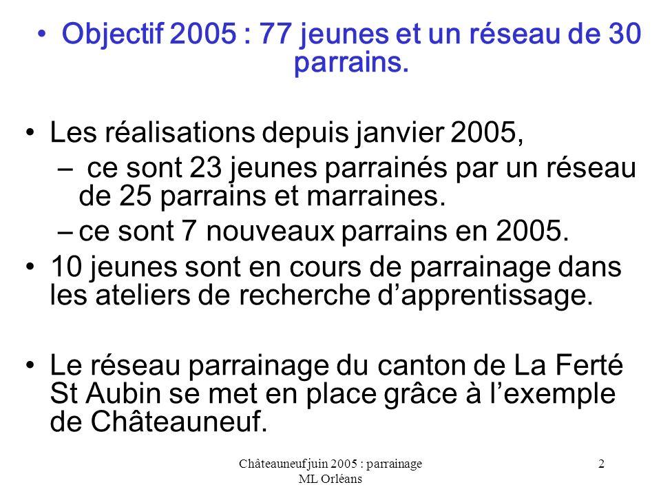 Châteauneuf juin 2005 : parrainage ML Orléans 3 Objectif 2005 : Parrainage en service public A linitiative de M.