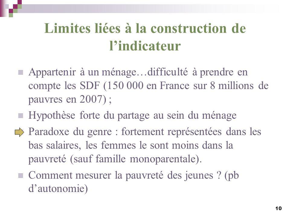 Limites liées à la construction de lindicateur Appartenir à un ménage…difficulté à prendre en compte les SDF (150 000 en France sur 8 millions de pauv