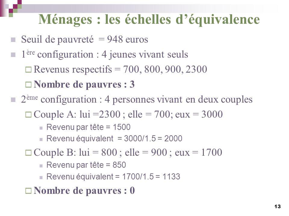 Ménages : les échelles déquivalence Seuil de pauvreté = 948 euros 1 ère configuration : 4 jeunes vivant seuls Revenus respectifs = 700, 800, 900, 2300
