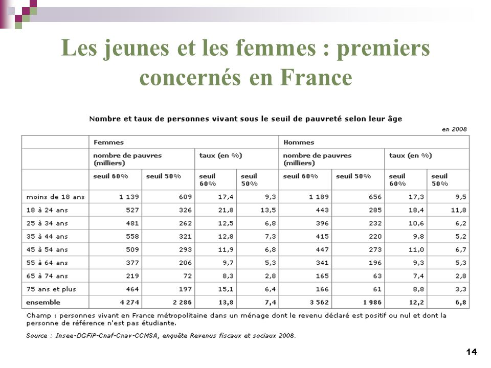 Les jeunes et les femmes : premiers concernés en France 14
