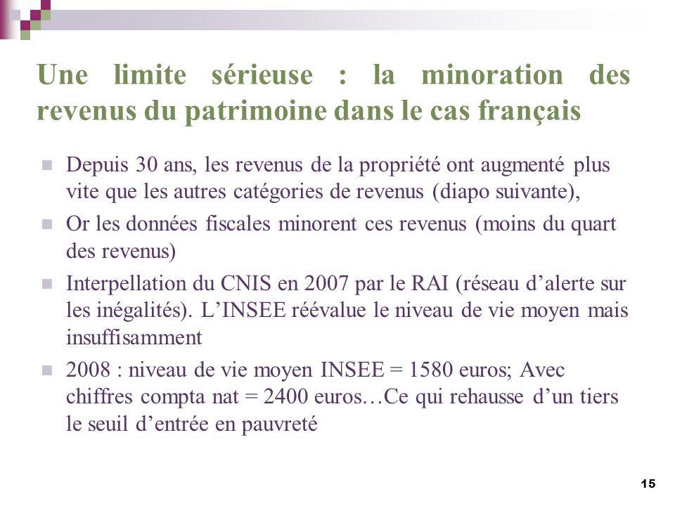 Une limite sérieuse : la minoration des revenus du patrimoine dans le cas français Depuis 30 ans, les revenus de la propriété ont augmenté plus vite q