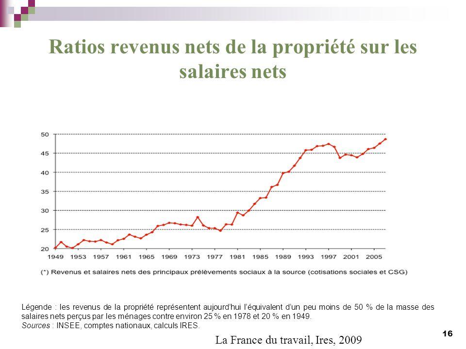 Ratios revenus nets de la propriété sur les salaires nets 16 Légende : les revenus de la propriété représentent aujourdhui léquivalent dun peu moins d