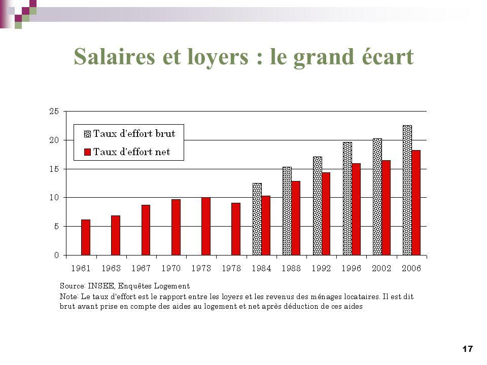 Salaires et loyers : le grand écart 17