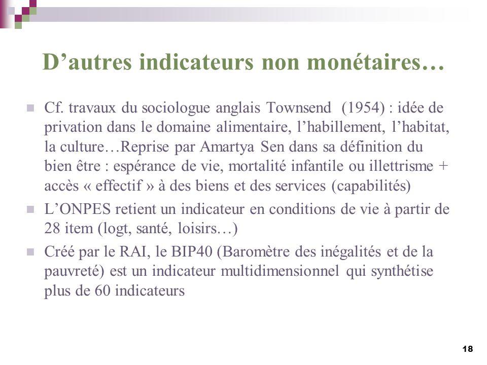 Dautres indicateurs non monétaires… Cf. travaux du sociologue anglais Townsend (1954) : idée de privation dans le domaine alimentaire, lhabillement, l