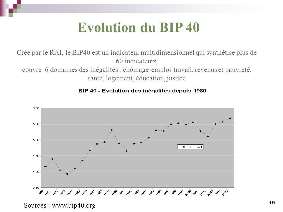 Créé par le RAI, le BIP40 est un indicateur multidimensionnel qui synthétise plus de 60 indicateurs, couvre 6 domaines des inégalités : chômage-emploi