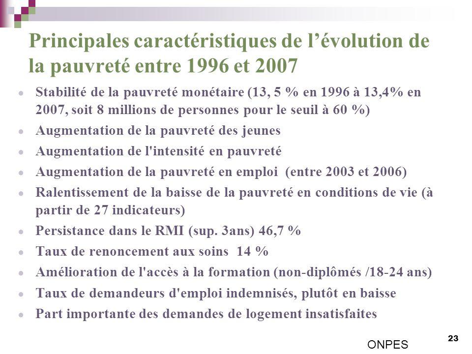 Principales caractéristiques de lévolution de la pauvreté entre 1996 et 2007 Stabilité de la pauvreté monétaire (13, 5 % en 1996 à 13,4% en 2007, soit