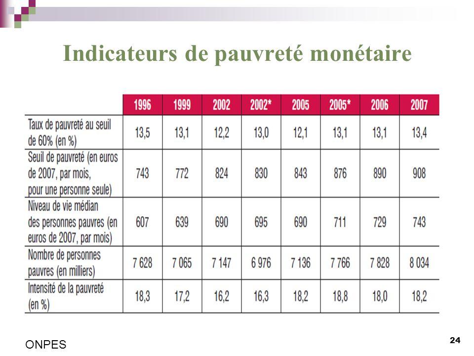 Indicateurs de pauvreté monétaire 24 ONPES