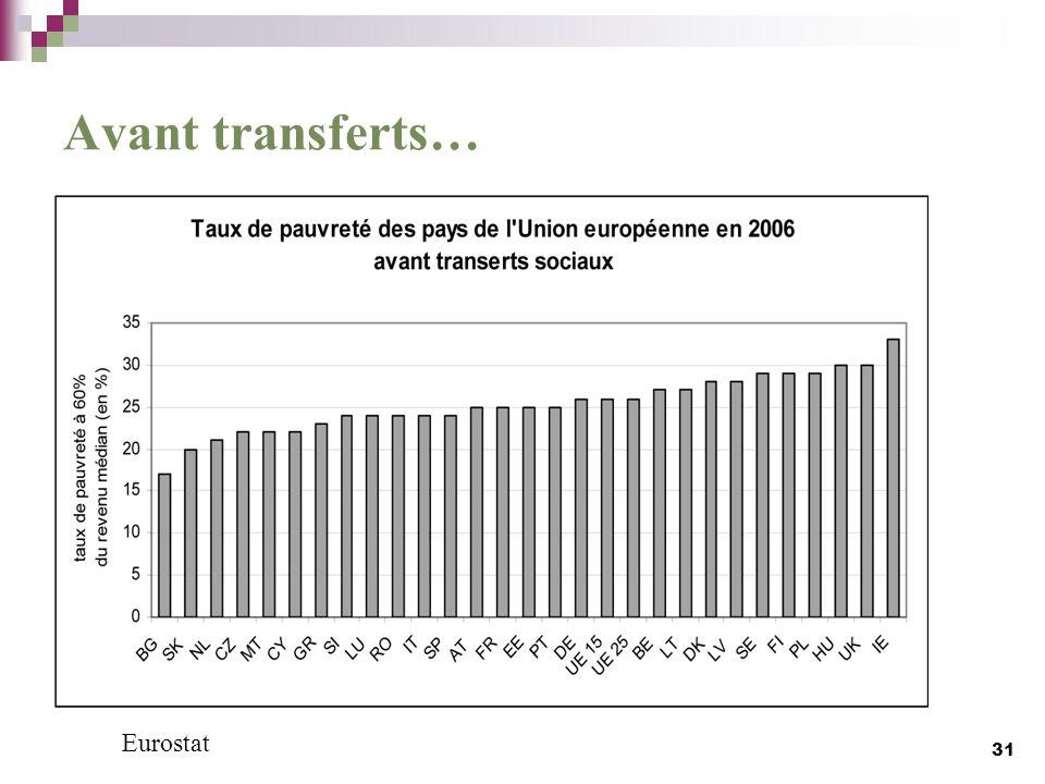 Avant transferts… 31 Eurostat