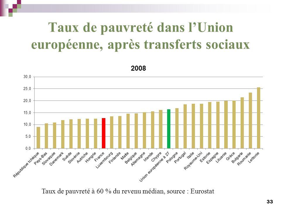 Taux de pauvreté dans lUnion européenne, après transferts sociaux 33 Taux de pauvreté à 60 % du revenu médian, source : Eurostat