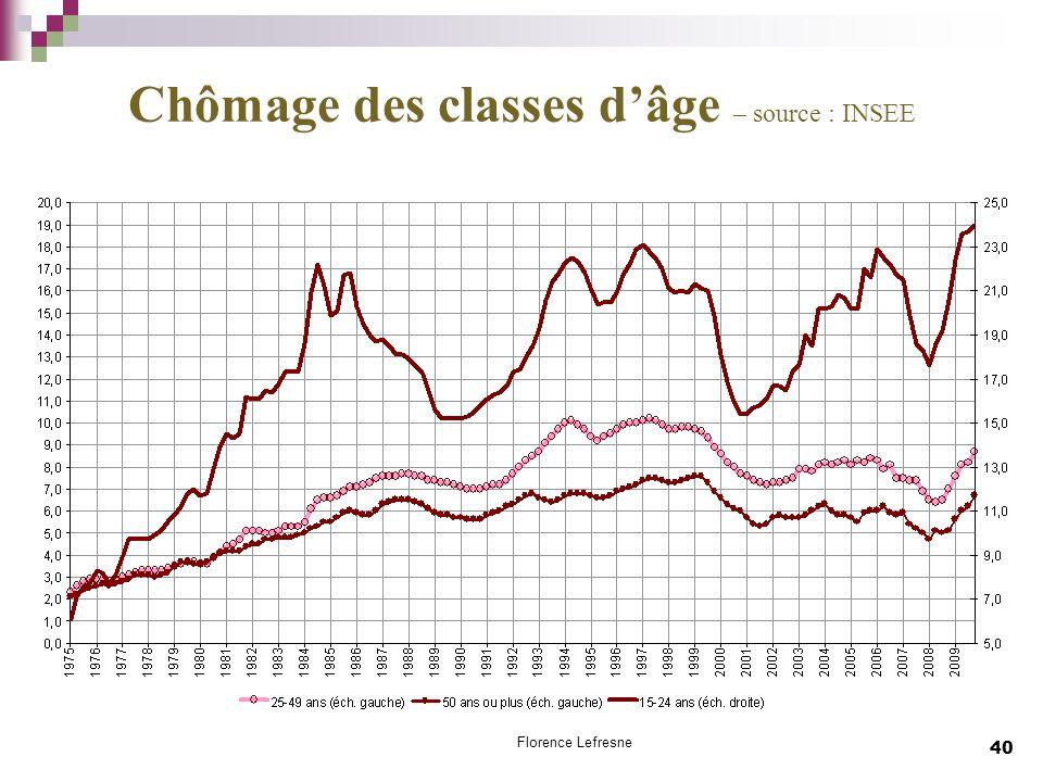 40 Chômage des classes dâge – source : INSEE Florence Lefresne