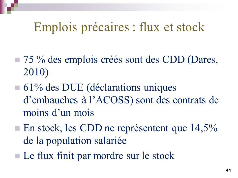 Emplois précaires : flux et stock 75 % des emplois créés sont des CDD (Dares, 2010) 61% des DUE (déclarations uniques dembauches à lACOSS) sont des co
