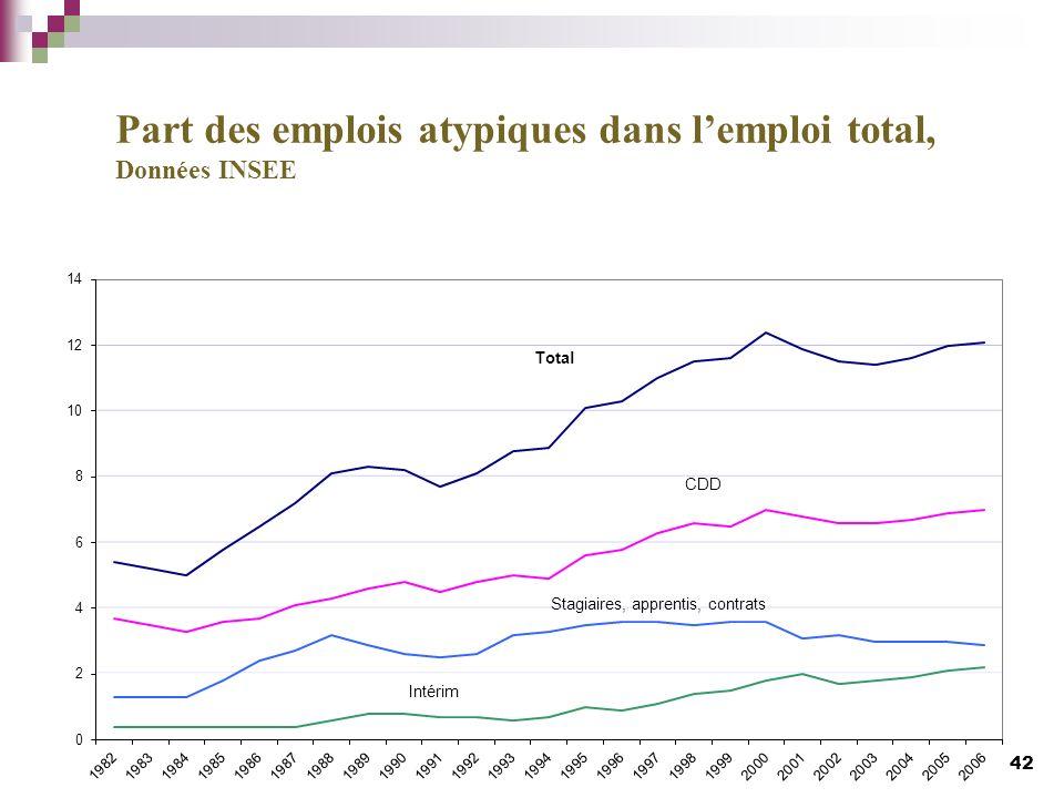 42 Part des emplois atypiques dans lemploi total, Données INSEE